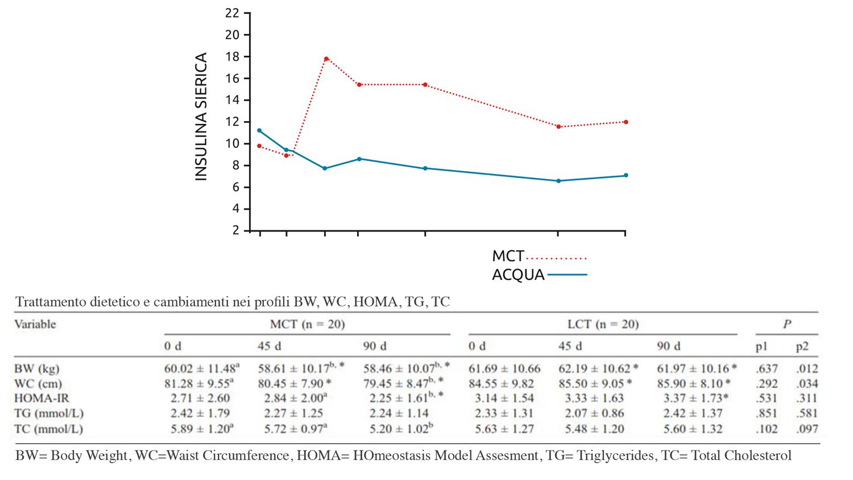 Trigliceridi a media catena e Controllo della glicemia